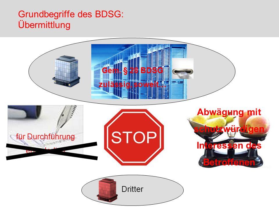 Dritter Grundbegriffe des BDSG: Übermittlung für Durchführung erforderlich Abwägung mit schutzwürdigen Interessen des Betroffenen Gem. § 28 BDSG zuläs