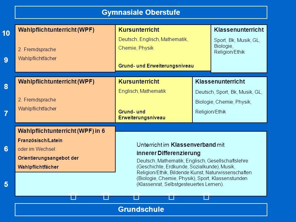 Organisatorische Konzept Überblick Unterricht im Klassenverband mit innerer Differenzierung Deutsch, Mathematik, Englisch, Gesellschaftslehre (Geschic