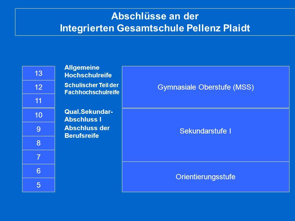 Abschlüsse an der Integrierten Gesamtschule Pellenz Plaidt 5 6 8 7 9 10 13 Sekundarstufe I Gymnasiale Oberstufe (MSS) Abschluss der Berufsreife Qual.S