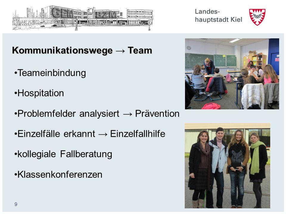 9 Kommunikationswege Team Teameinbindung Hospitation Problemfelder analysiert Prävention Einzelfälle erkannt Einzelfallhilfe kollegiale Fallberatung Klassenkonferenzen