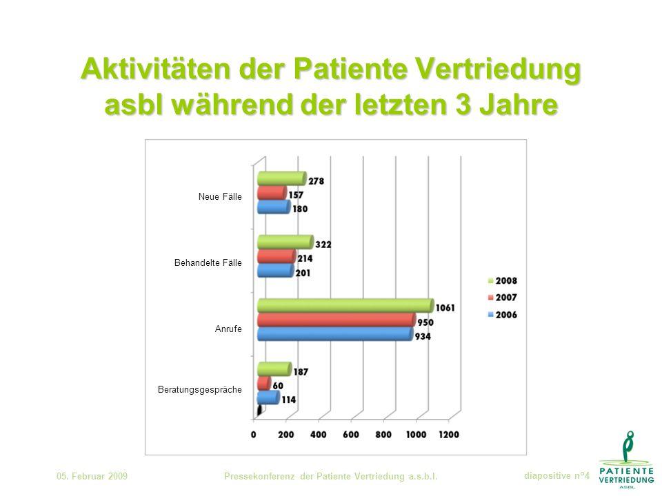 Aktivitäten der Patiente Vertriedung asbl während der letzten 3 Jahre 05.
