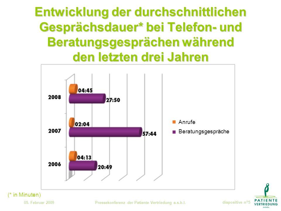 Entwicklung der durchschnittlichen Gesprächsdauer* bei Telefon- und Beratungsgesprächen während den letzten drei Jahren 05.