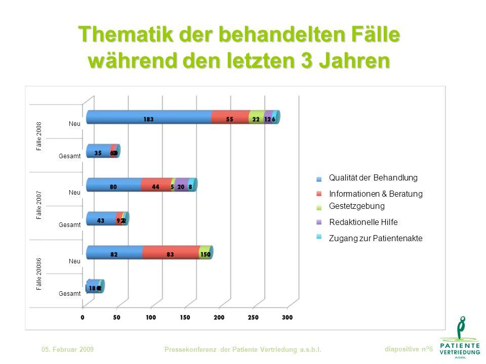 Aufteilung der Thematik der behandelten Fälle während den letzten 3 Jahren 05.