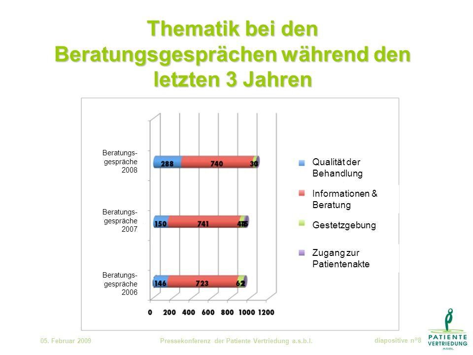 Thematik bei den Beratungsgesprächen während den letzten 3 Jahren 05.