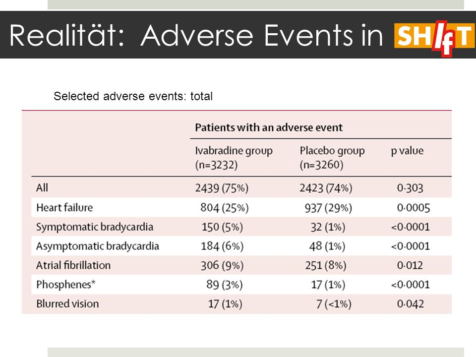 Realität: Adverse Events in Selected adverse events: total