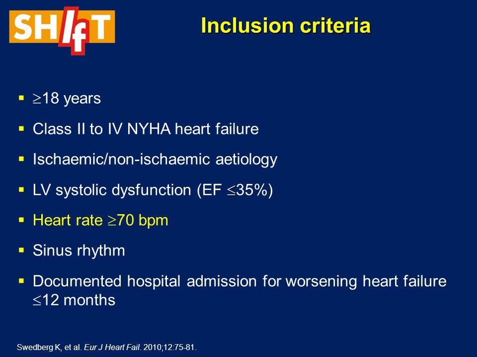Herzfrequenzsenkung durch Ivabradin: Netto-Reduktion (korrigiert für Placebo) 28 Tage1 JahrStudienende 10,9/min (95%CI: 10,4–11,4) 9,1/min (95%CI: 8,5–9,7) 8,1/min (95%CI: 7,5–8,7)