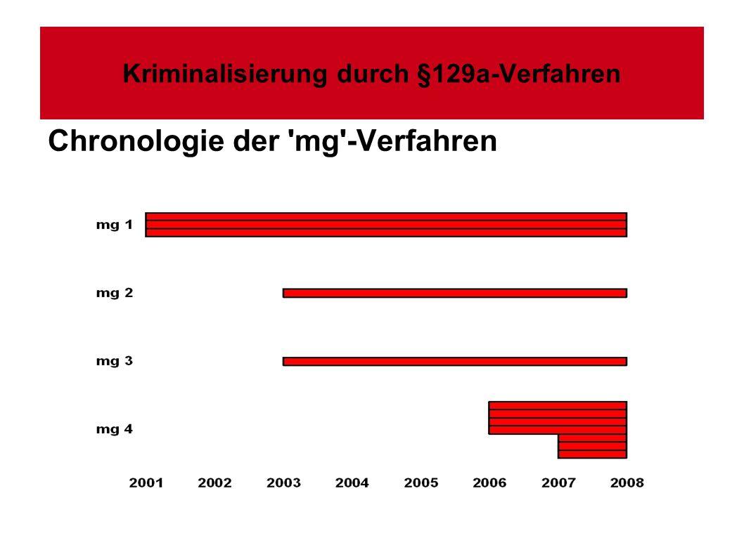 Kriminalisierung durch §129a-Verfahren Chronologie der 'mg'-Verfahren