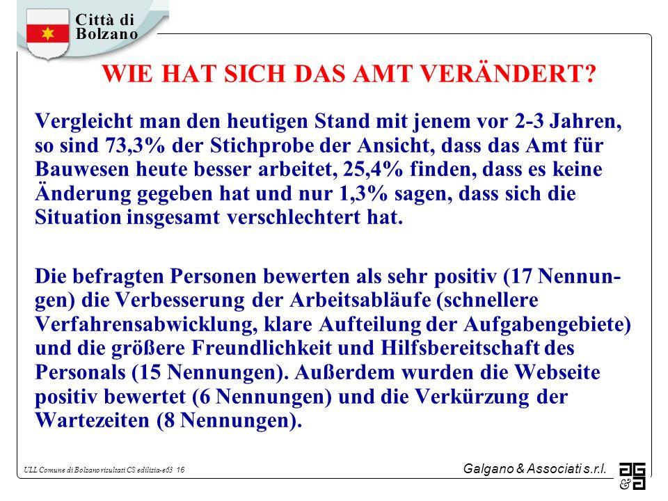 Galgano & Associati s.r.l. ULL Comune di Bolzano risultati CS edilizia-e63 16 WIE HAT SICH DAS AMT VERÄNDERT? Vergleicht man den heutigen Stand mit je