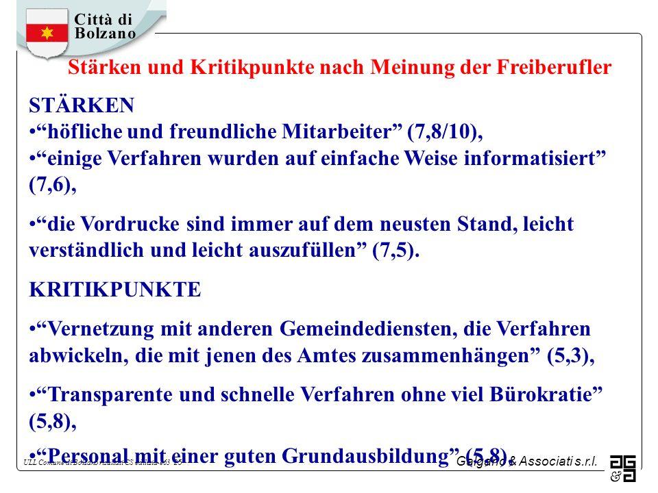 Galgano & Associati s.r.l. ULL Comune di Bolzano risultati CS edilizia-e63 25 STÄRKEN höfliche und freundliche Mitarbeiter (7,8/10), einige Verfahren