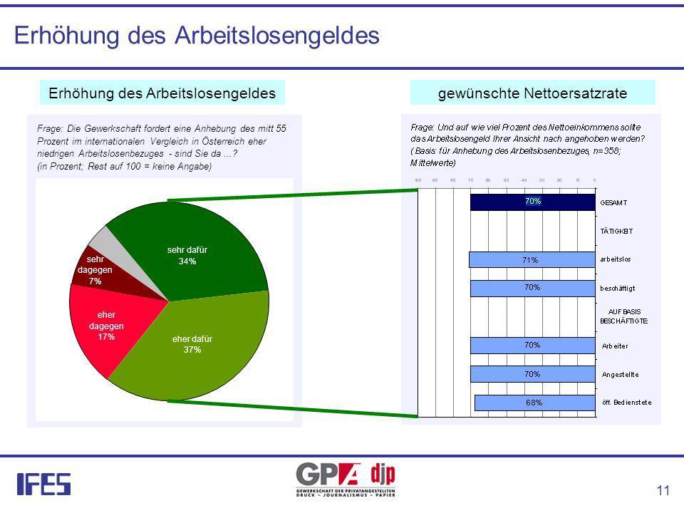 11 Erhöhung des Arbeitslosengeldes Frage: Die Gewerkschaft fordert eine Anhebung des mitt 55 Prozent im internationalen Vergleich in Österreich eher niedrigen Arbeitslosenbezuges - sind Sie da....