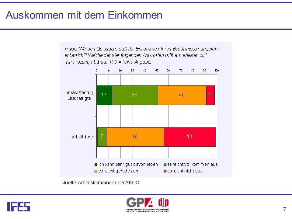 7 Auskommen mit dem Einkommen Quelle: Arbeitsklimaindex der AKOÖ