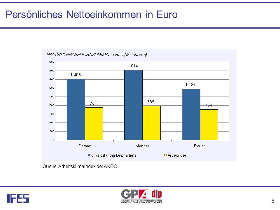 8 Persönliches Nettoeinkommen in Euro Quelle: Arbeitsklimaindex der AKOÖ