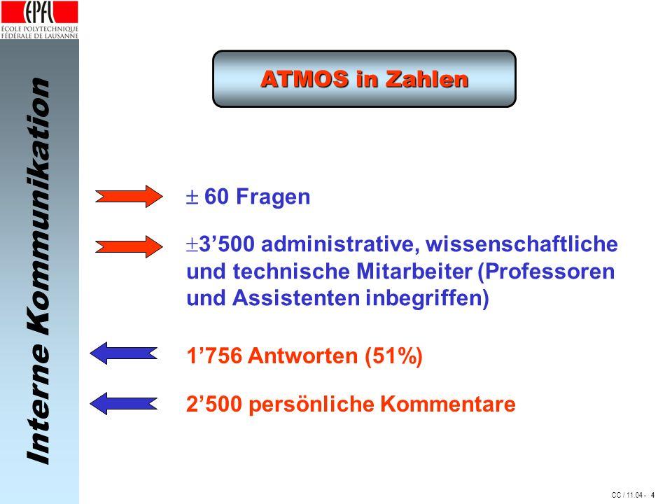 Interne Kommunikation CC / 11.04 - ATMOS in Zahlen 60 Fragen 3500 administrative, wissenschaftliche und technische Mitarbeiter (Professoren und Assistenten inbegriffen) 1756 Antworten (51%) 2500 persönliche Kommentare 4