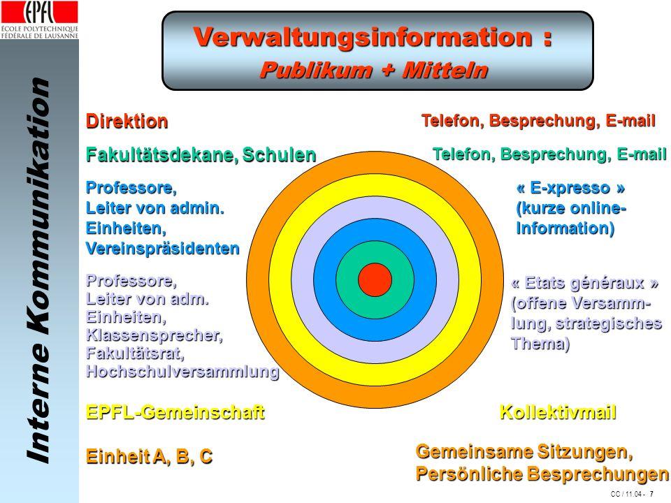 Interne Kommunikation CC / 11.04 - Verwaltungsinformation : Publikum + Mitteln Direktion Fakultätsdekane, Schulen Professore, Leiter von admin.
