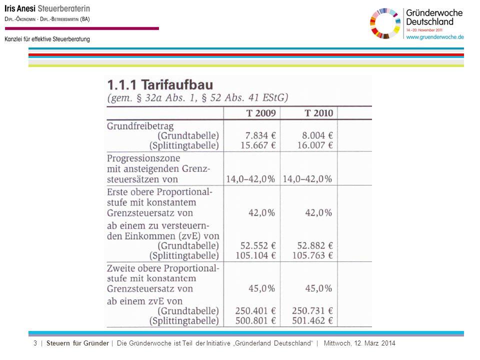 4 | Steuern für Gründer | Die Gründerwoche ist Teil der Initiative Gründerland Deutschland | Mittwoch, 12.