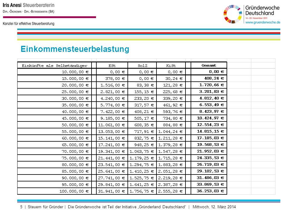 Einkommensteuerbelastung 5 | Steuern für Gründer | Die Gründerwoche ist Teil der Initiative Gründerland Deutschland | Mittwoch, 12.