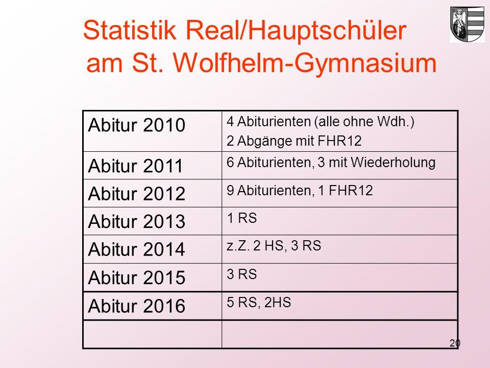 20 Statistik Real/Hauptschüler am St. Wolfhelm-Gymnasium Abitur 2010 4 Abiturienten (alle ohne Wdh.) 2 Abgänge mit FHR12 Abitur 2011 6 Abiturienten, 3
