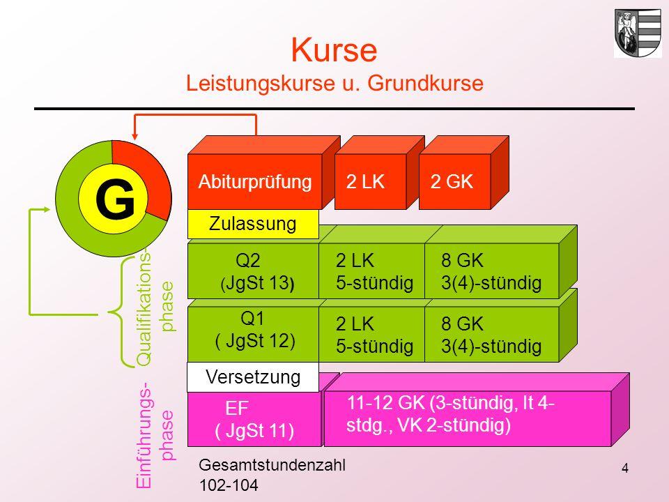 4 Kurse Leistungskurse u. Grundkurse G Abiturprüfung2 LK2 GK Q1 ( JgSt 12) Q2 ( JgSt 13 ) EF ( JgSt 11) 2 LK 5-stündig 8 GK 3(4)-stündig 11-12 GK (3-s