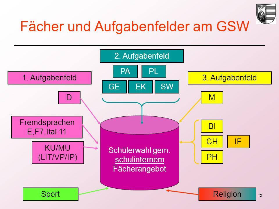 5 Fächer und Aufgabenfelder am GSW 2. Aufgabenfeld PAPL GEEKSW Schülerwahl gem. schulinternem Fächerangebot 1. Aufgabenfeld3. Aufgabenfeld D KU/MU (LI