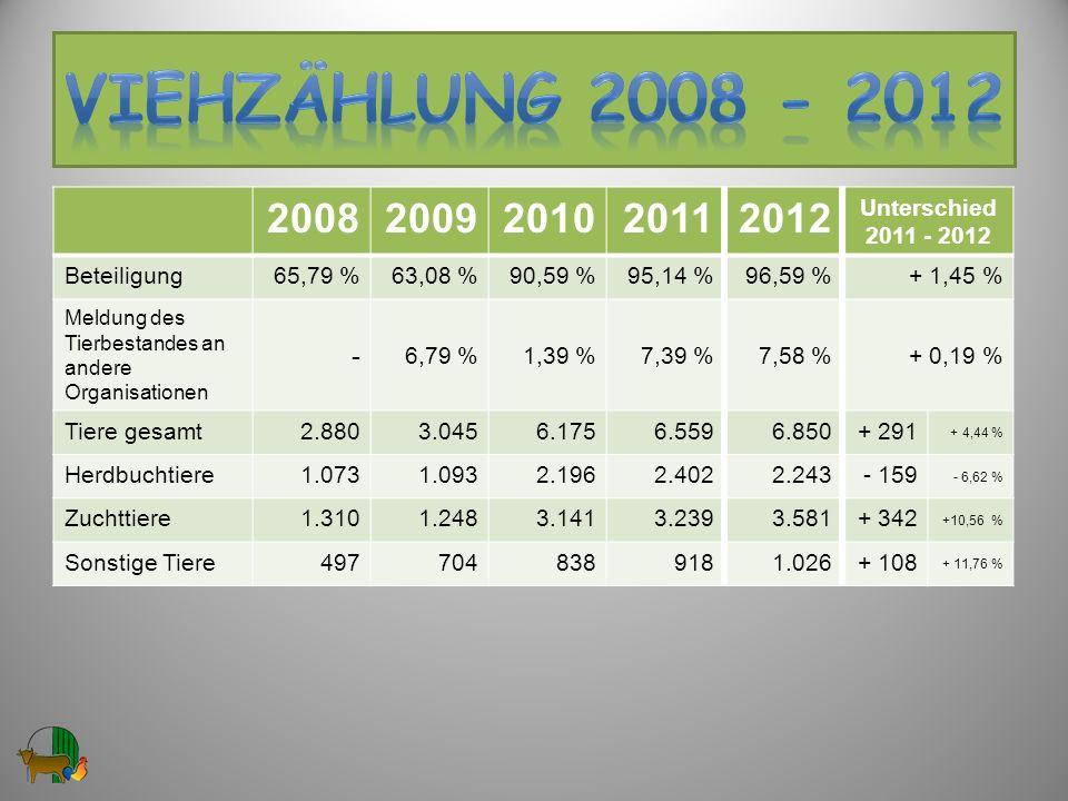 20082009201020112012 Unterschied 2011 - 2012 Beteiligung65,79 %63,08 %90,59 %95,14 %96,59 %+ 1,45 % Meldung des Tierbestandes an andere Organisationen