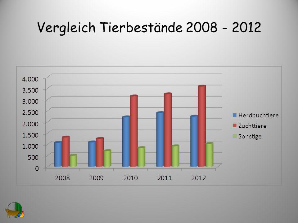 Vergleich Tierbestände 2008 - 2012 30