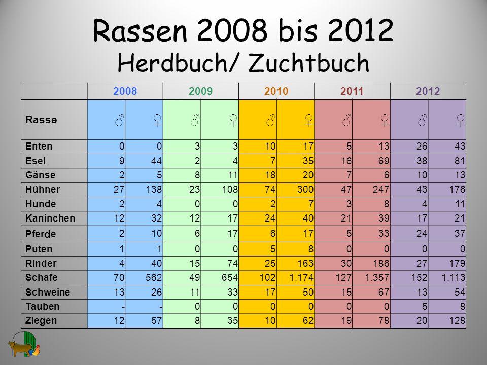 Rassen 2008 bis 2012 Herdbuch/ Zuchtbuch 20082009201020112012 Rasse Enten003310175132643 Esel9442473516693881 Gänse258111820761013 Hühner2713823108743