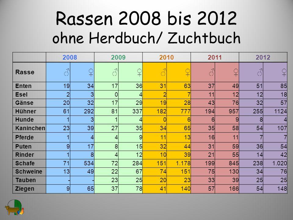 Rassen 2008 bis 2012 ohne Herdbuch/ Zuchtbuch 20082009201020112012 Rasse Enten19341736316337495185 Esel2304271112 18 Gänse20321729192843763257 Hühner6