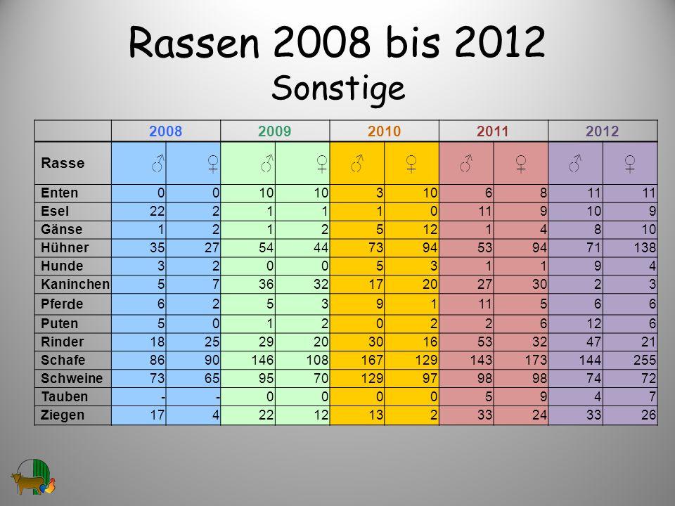 Rassen 2008 bis 2012 Sonstige 20082009201020112012 Rasse Enten0010 3 6811 Esel2221110119109 Gänse121251214810 Hühner352754447394539471138 Hunde3200531