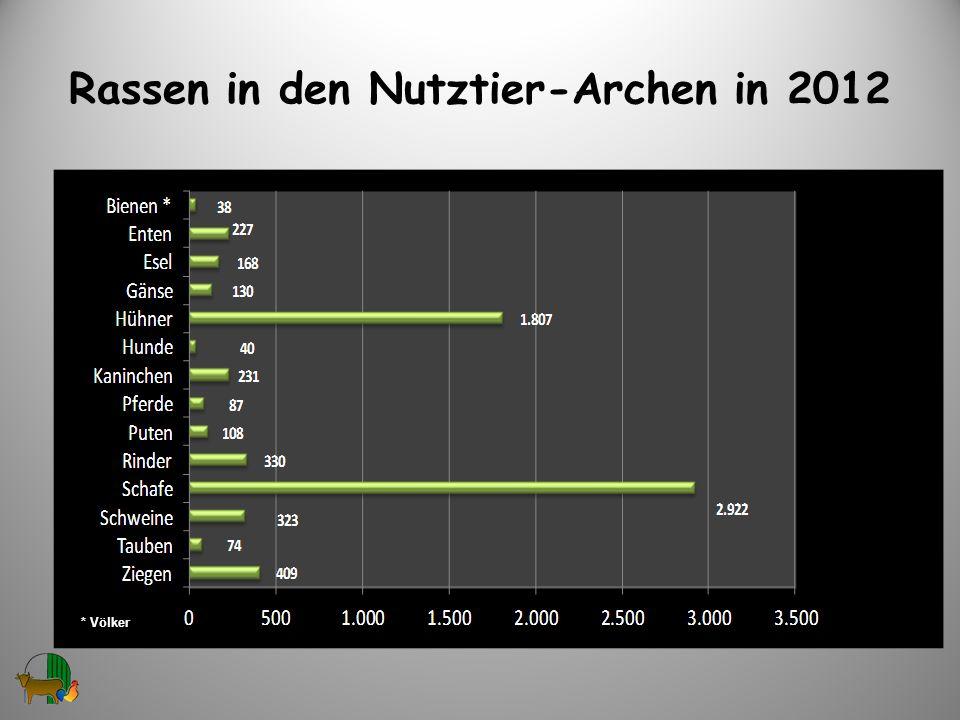 Rassen in den Nutztier-Archen in 2012 4 * Völker