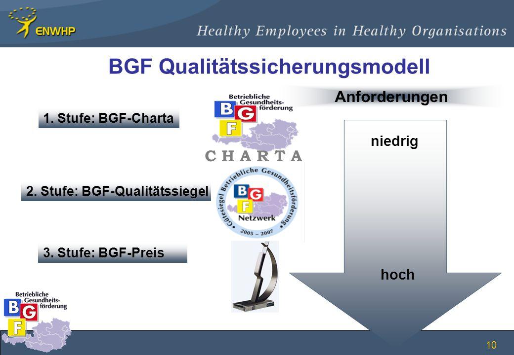 10 BGF Qualitätssicherungsmodell Anforderungen 3. Stufe: BGF-Preis 2. Stufe: BGF-Qualitätssiegel niedrig hoch C H A R T A 1. Stufe: BGF-Charta