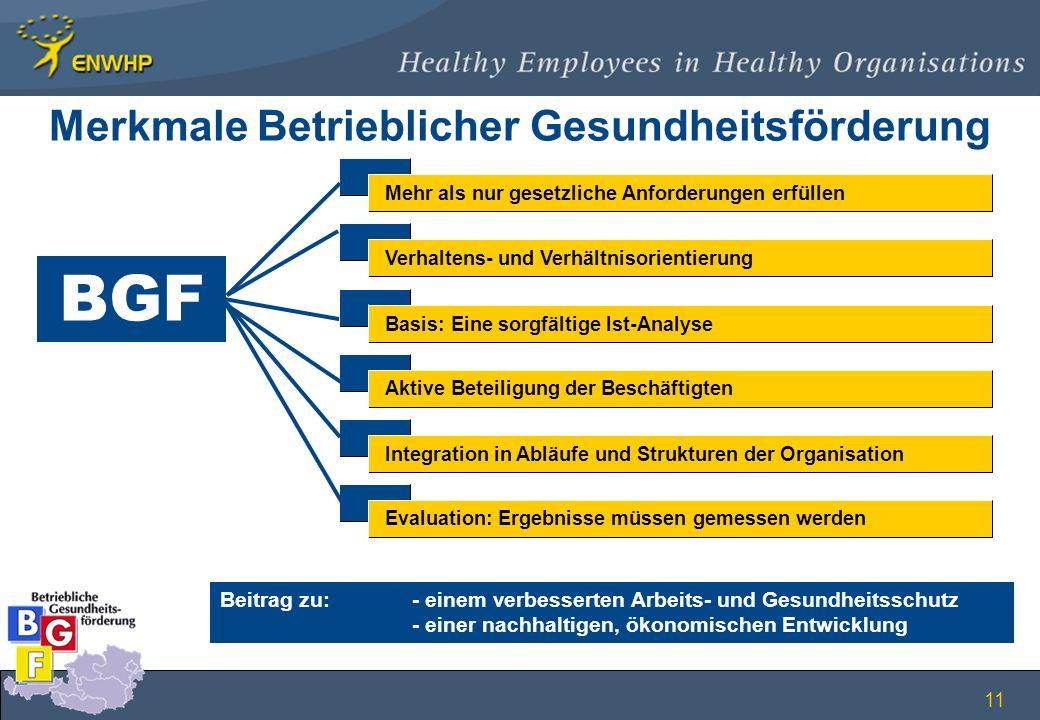 11 Merkmale Betrieblicher Gesundheitsförderung BGF Beitrag zu: - einem verbesserten Arbeits- und Gesundheitsschutz - einer nachhaltigen, ökonomischen