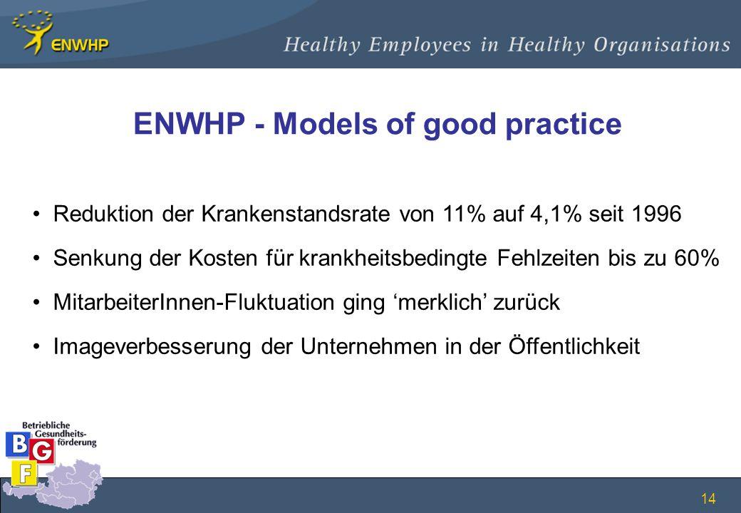 14 ENWHP - Models of good practice Reduktion der Krankenstandsrate von 11% auf 4,1% seit 1996 Senkung der Kosten für krankheitsbedingte Fehlzeiten bis