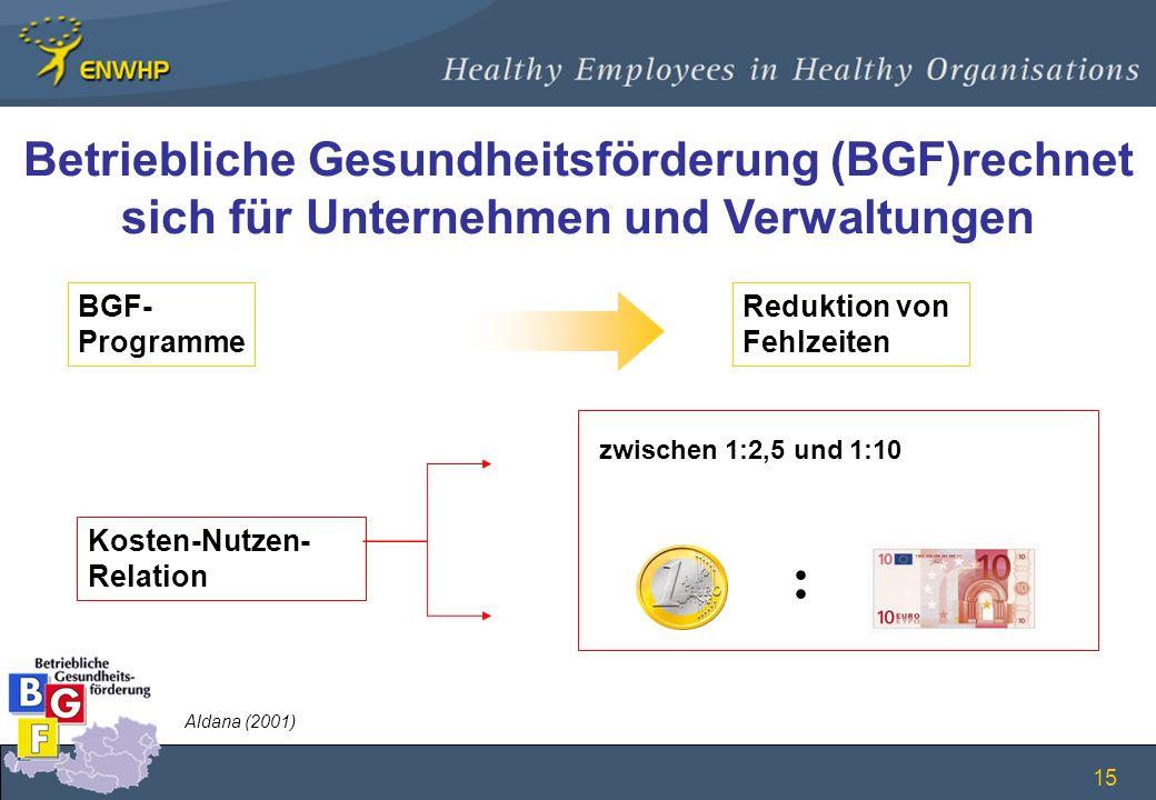 15 Betriebliche Gesundheitsförderung (BGF)rechnet sich für Unternehmen und Verwaltungen BGF- Programme Reduktion von Fehlzeiten zwischen 1:2,5 und 1:1