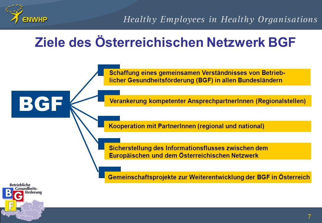 7 Ziele des Österreichischen Netzwerk BGF BGF Schaffung eines gemeinsamen Verständnisses von Betrieb- licher Gesundheitsförderung (BGF) in allen Bunde