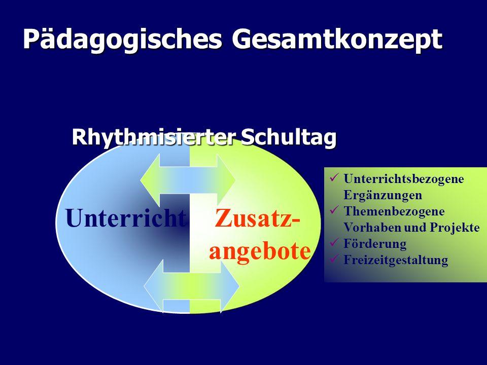 Pädagogisches Gesamtkonzept Unterricht Zusatz- angebote Rhythmisierter Schultag Unterrichtsbezogene Ergänzungen Themenbezogene Vorhaben und Projekte F
