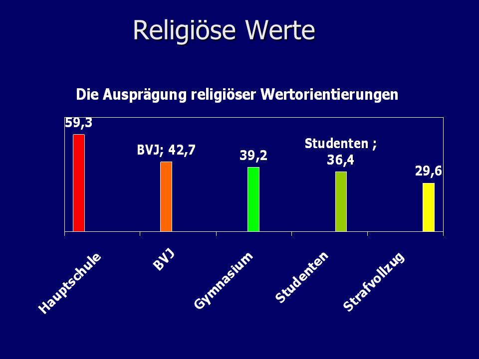 Religiöse Werte