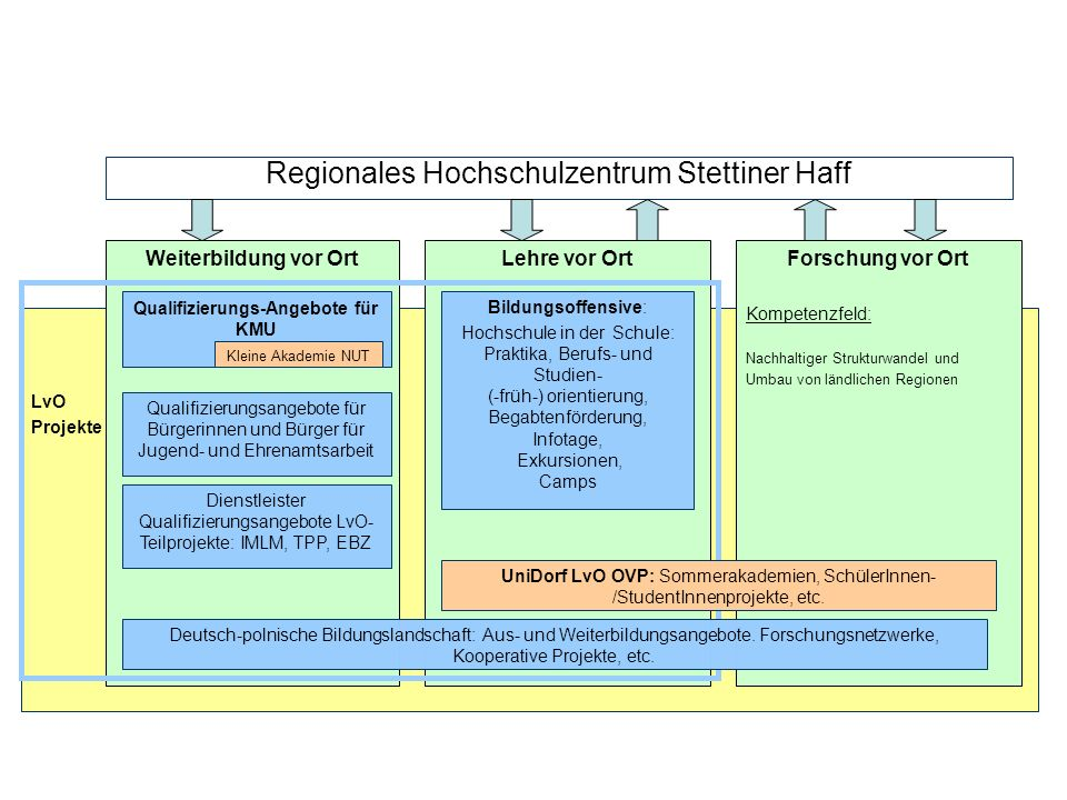 LvO Projekte Forschung vor Ort Kompetenzfeld: Nachhaltiger Strukturwandel und Umbau von ländlichen Regionen Lehre vor OrtWeiterbildung vor Ort Regiona