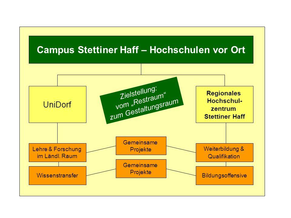Campus Stettiner Haff – Hochschulen vor Ort UniDorf Regionales Hochschul- zentrum Stettiner Haff Lehre & Forschung im Ländl. Raum Wissenstransfer Weit