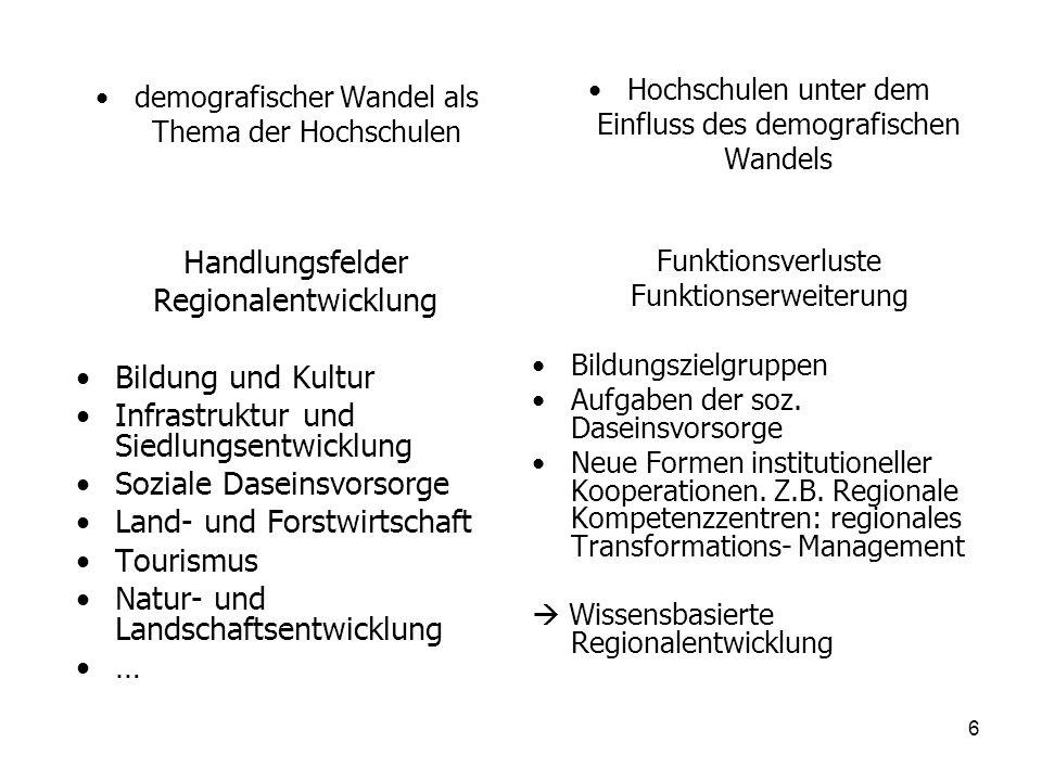 demografischer Wandel als Thema der Hochschulen Handlungsfelder Regionalentwicklung Bildung und Kultur Infrastruktur und Siedlungsentwicklung Soziale