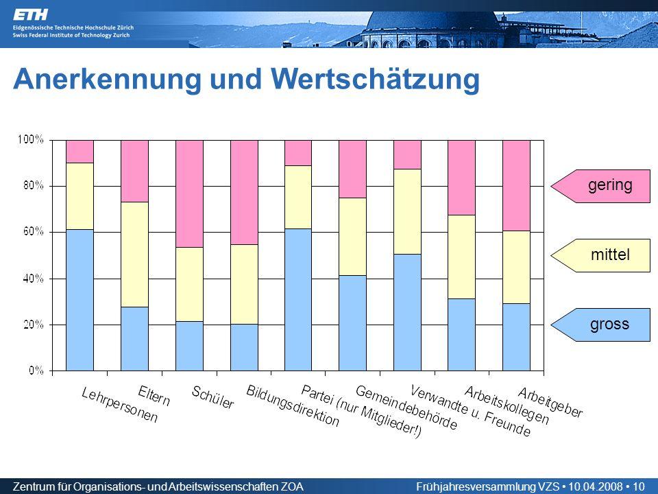 Zentrum für Organisations- und Arbeitswissenschaften ZOAFrühjahresversammlung VZS 10.04.2008 10 Anerkennung und Wertschätzung gross gering mittel