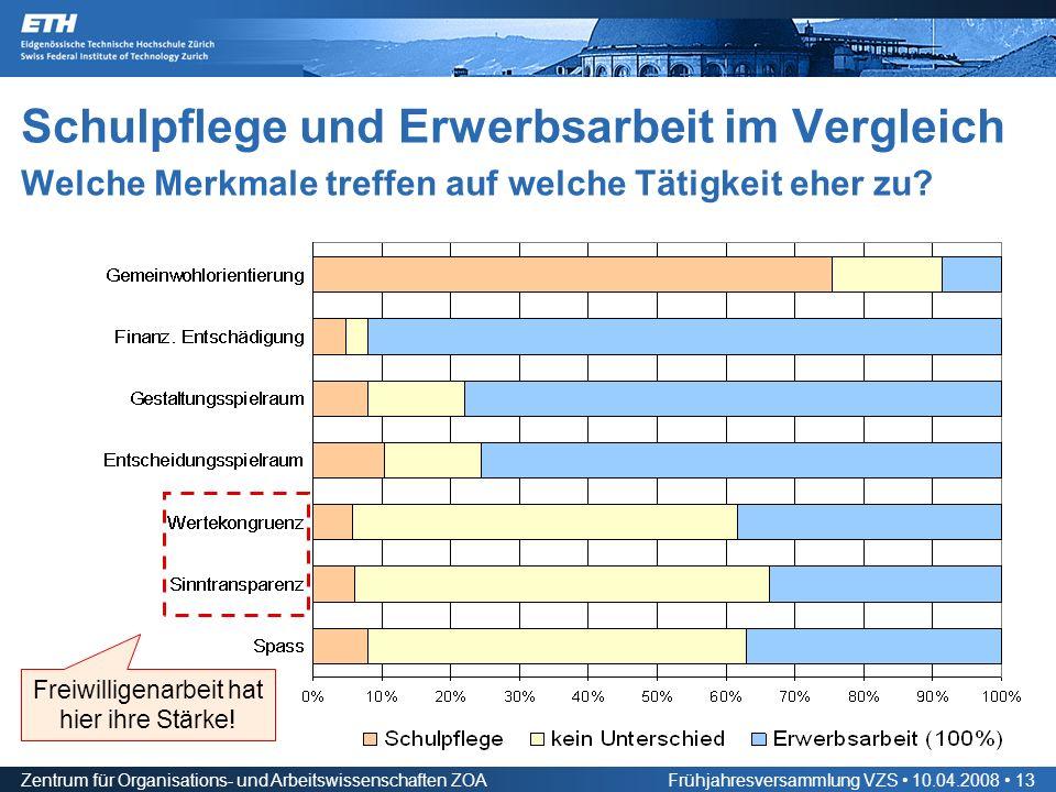 Zentrum für Organisations- und Arbeitswissenschaften ZOAFrühjahresversammlung VZS 10.04.2008 13 Schulpflege und Erwerbsarbeit im Vergleich Welche Merkmale treffen auf welche Tätigkeit eher zu.