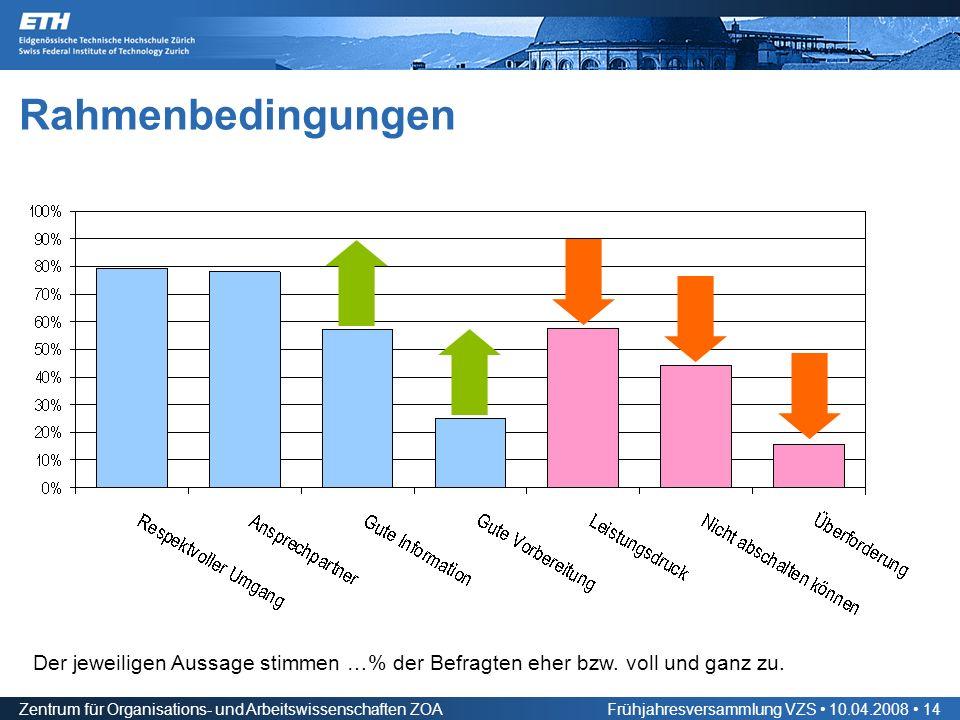 Zentrum für Organisations- und Arbeitswissenschaften ZOAFrühjahresversammlung VZS 10.04.2008 14 Rahmenbedingungen Der jeweiligen Aussage stimmen …% der Befragten eher bzw.