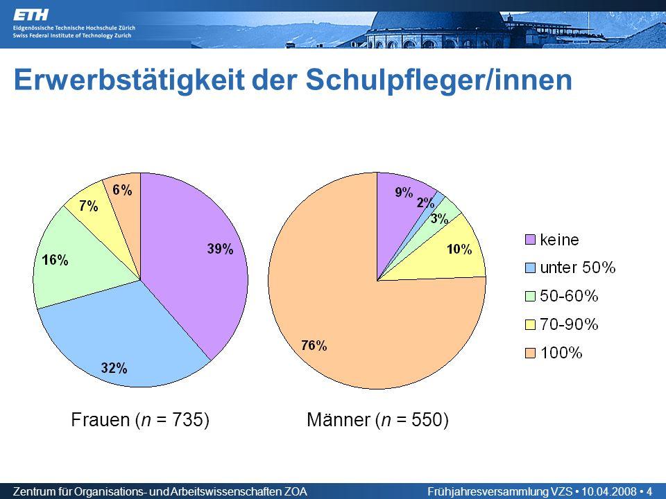 Zentrum für Organisations- und Arbeitswissenschaften ZOAFrühjahresversammlung VZS 10.04.2008 4 Erwerbstätigkeit der Schulpfleger/innen Frauen (n = 735)Männer (n = 550)