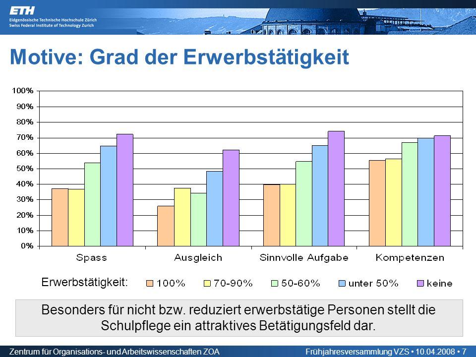 Zentrum für Organisations- und Arbeitswissenschaften ZOAFrühjahresversammlung VZS 10.04.2008 7 Motive: Grad der Erwerbstätigkeit Besonders für nicht bzw.