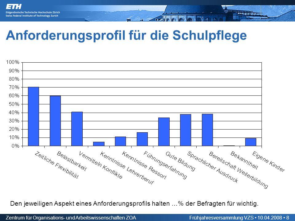 Zentrum für Organisations- und Arbeitswissenschaften ZOAFrühjahresversammlung VZS 10.04.2008 8 Anforderungsprofil für die Schulpflege Den jeweiligen Aspekt eines Anforderungsprofils halten …% der Befragten für wichtig.