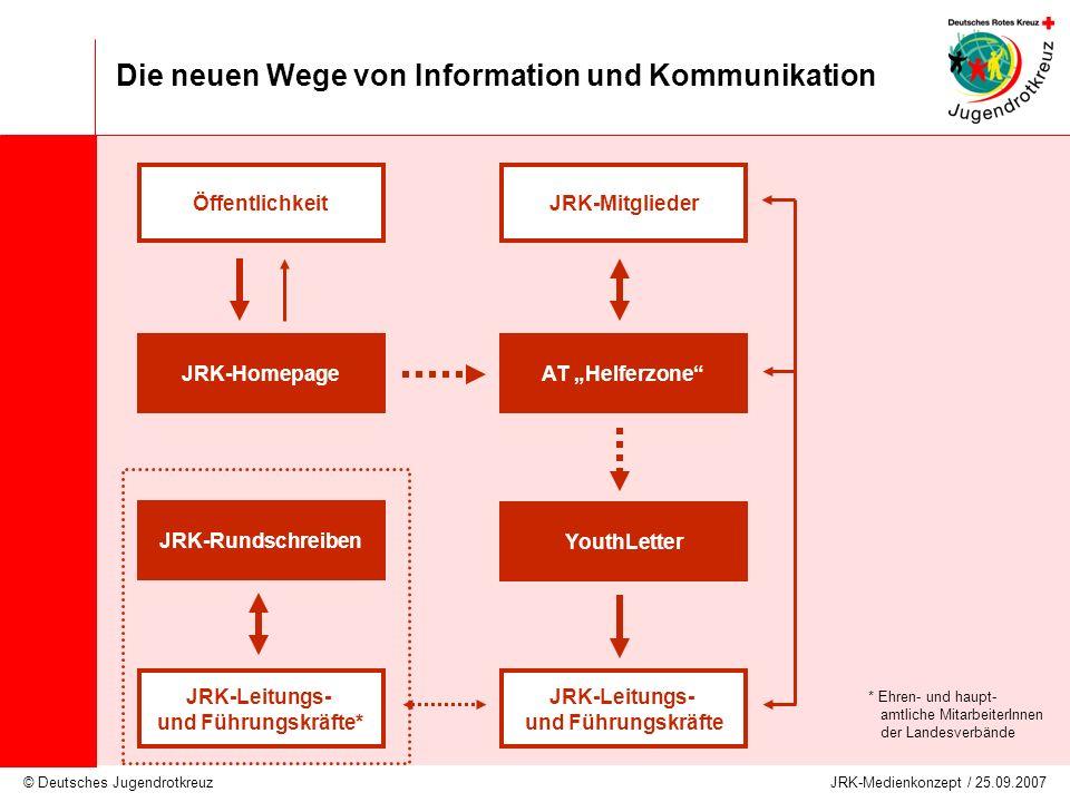 © Deutsches Jugendrotkreuz JRK-Medienkonzept / 25.09.2007 Die neuen Wege von Information und Kommunikation Öffentlichkeit JRK-HomepageAT Helferzone JR