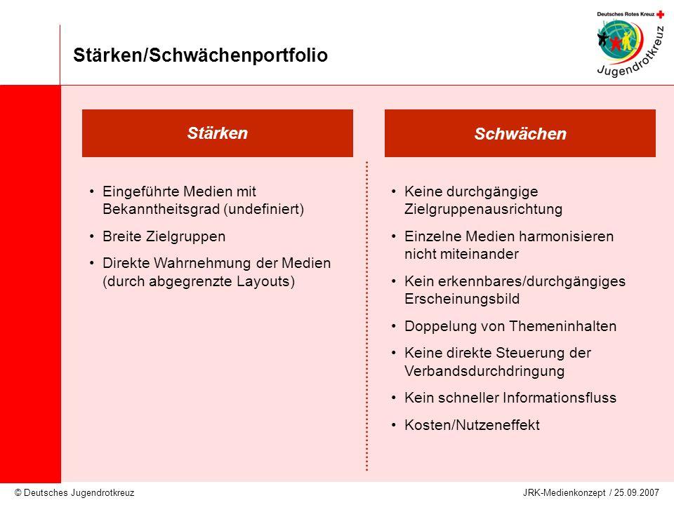 © Deutsches Jugendrotkreuz JRK-Medienkonzept / 25.09.2007 Stärken/Schwächenportfolio Schwächen Stärken Keine durchgängige Zielgruppenausrichtung Einze