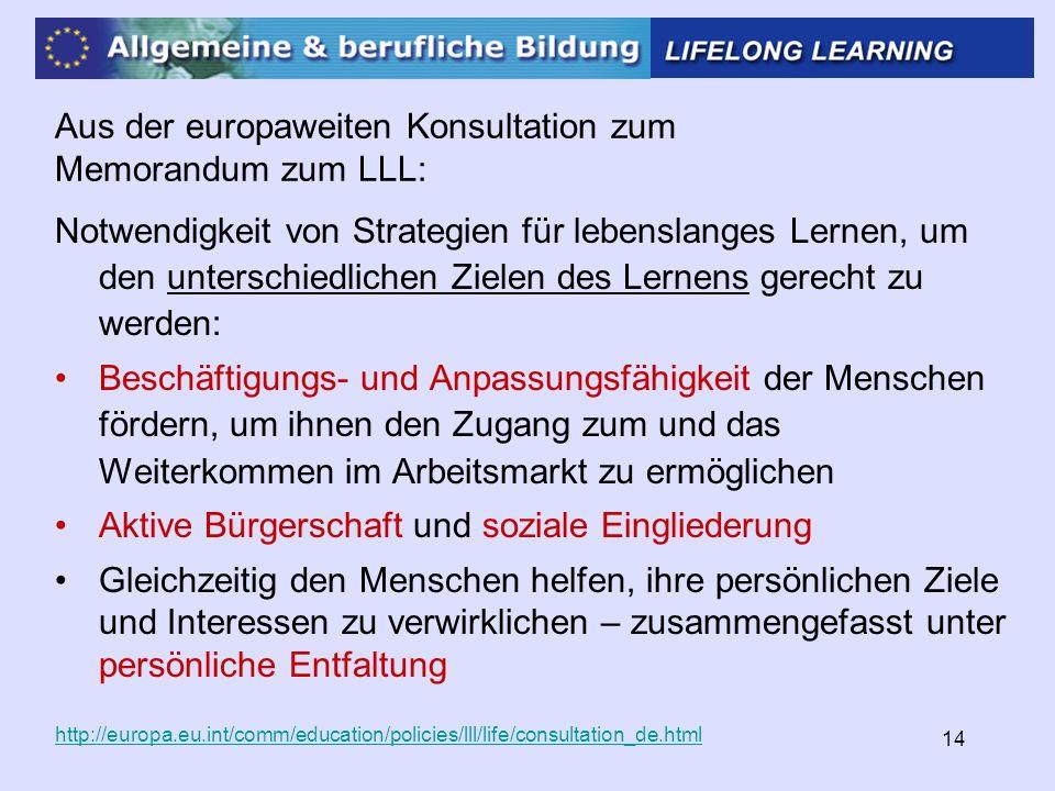 14 Aus der europaweiten Konsultation zum Memorandum zum LLL: Notwendigkeit von Strategien für lebenslanges Lernen, um den unterschiedlichen Zielen des Lernens gerecht zu werden: Beschäftigungs- und Anpassungsfähigkeit der Menschen fördern, um ihnen den Zugang zum und das Weiterkommen im Arbeitsmarkt zu ermöglichen Aktive Bürgerschaft und soziale Eingliederung Gleichzeitig den Menschen helfen, ihre persönlichen Ziele und Interessen zu verwirklichen – zusammengefasst unter persönliche Entfaltung http://europa.eu.int/comm/education/policies/lll/life/consultation_de.html