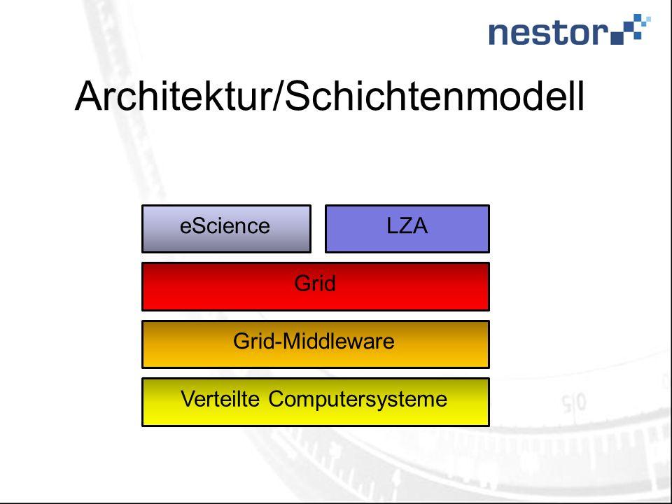 Architektur/Schichtenmodell Verteilte Computersysteme Grid Grid-Middleware eScienceLZA