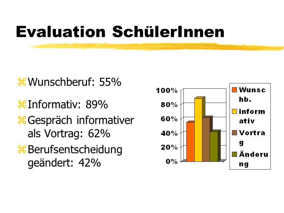 Evaluation SchülerInnen zWunschberuf: 55% zInformativ: 89% zGespräch informativer als Vortrag: 62% zBerufsentscheidung geändert: 42%